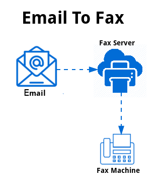 email to fax
